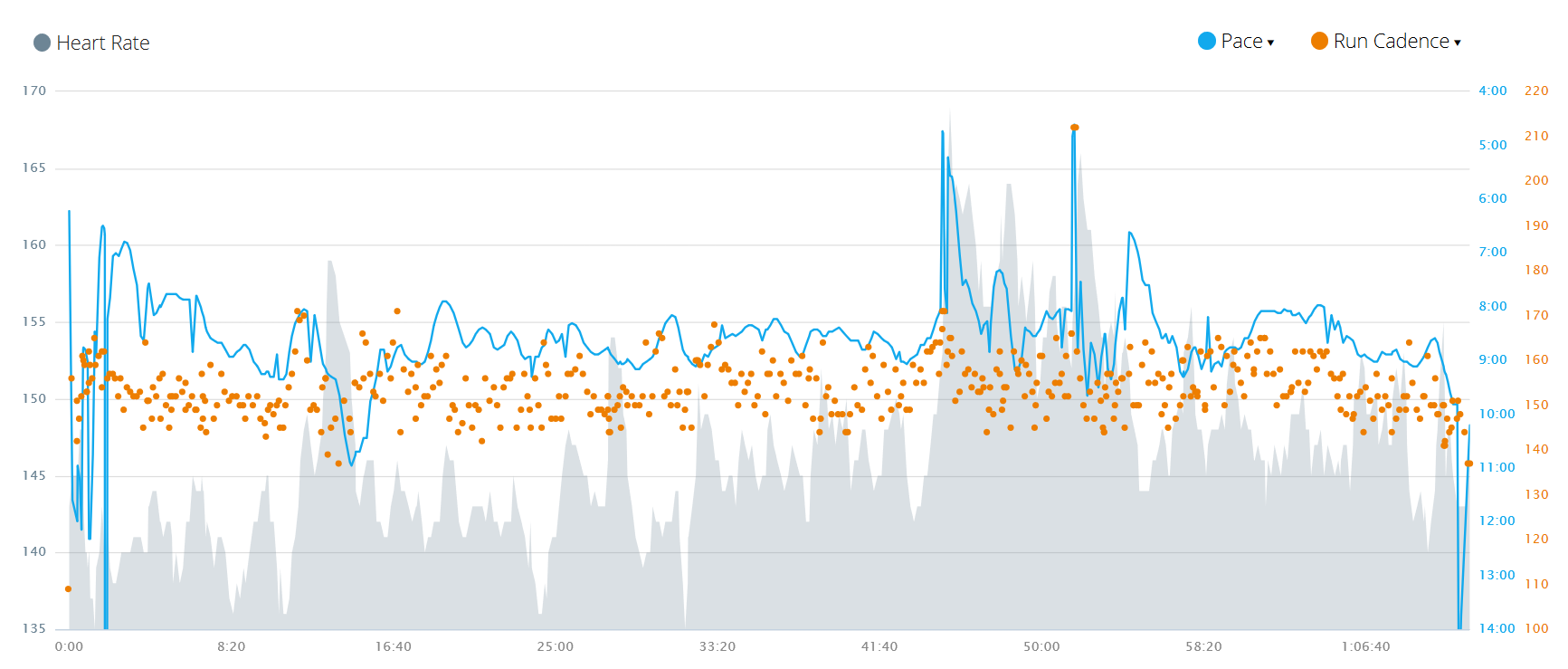 cadence and heart rate
