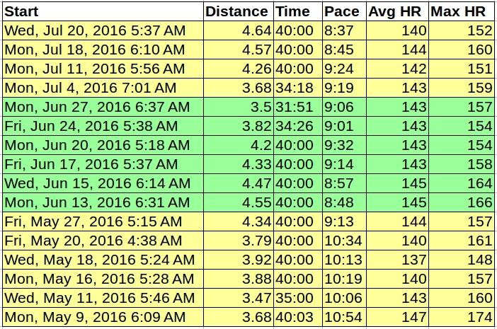 pace-improvement